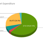 PSC Support Expenditure 2014-15