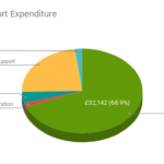 PSC Support Expenditure 2016-17