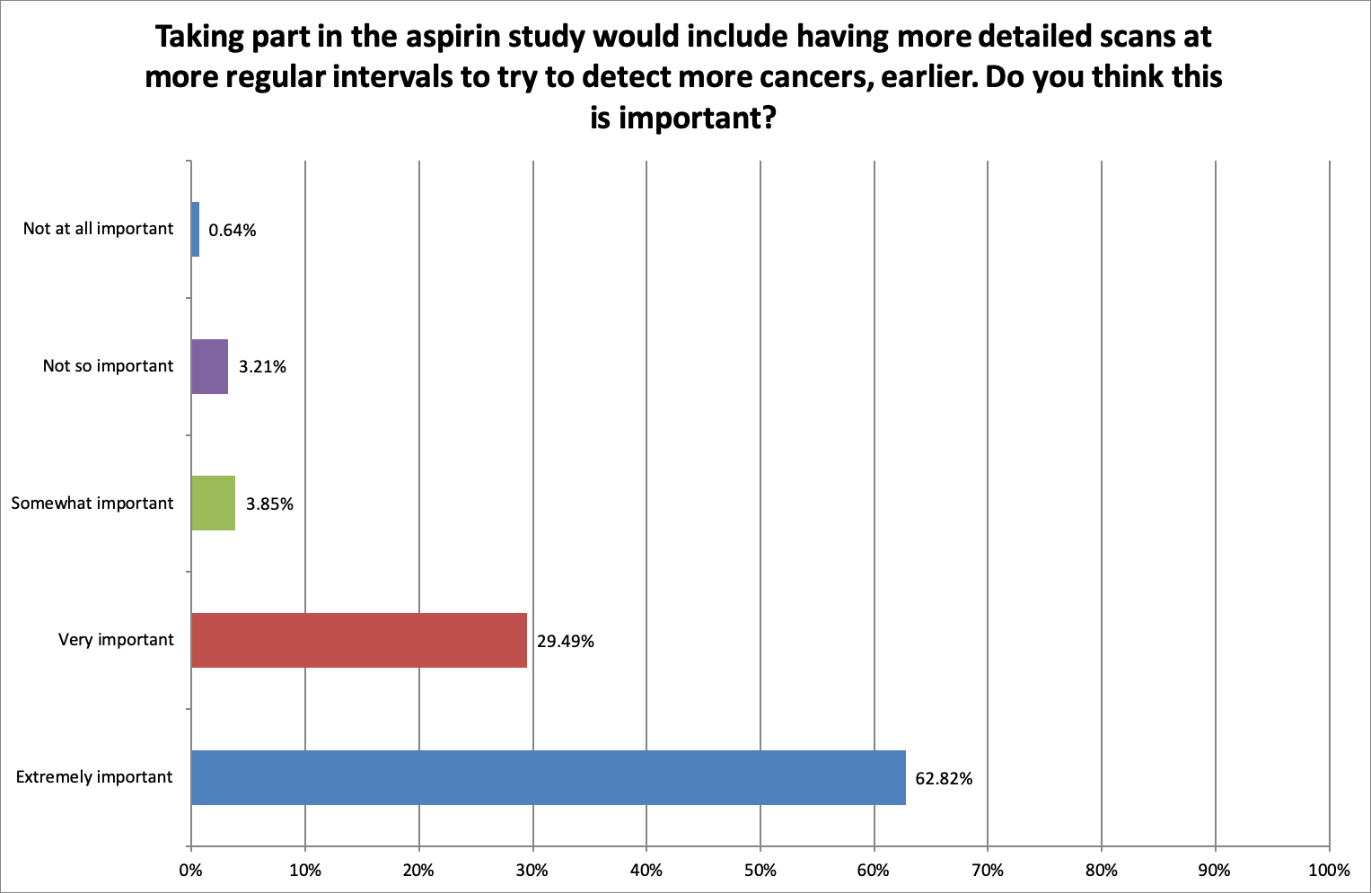 Aspirin Survey PSC Support Q10