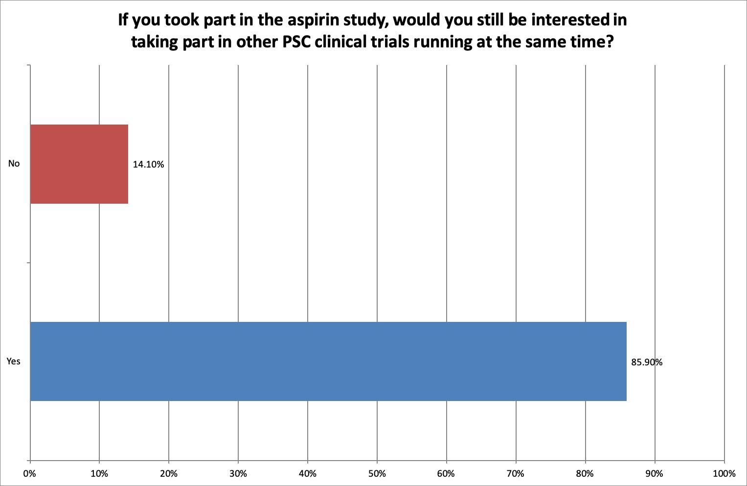 Aspirin Survey PSC Support Q12