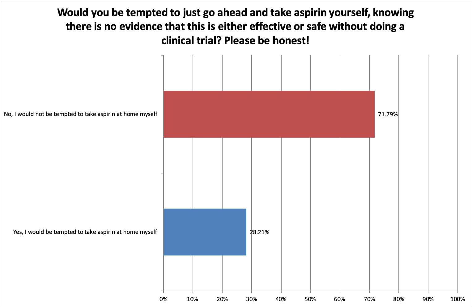 Aspirin Survey PSC Support Q14