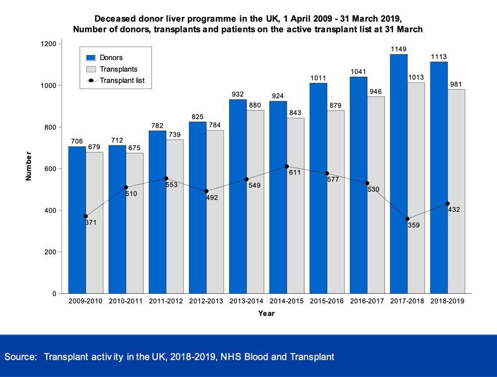 NHSBT transplant activity 18-19 liver