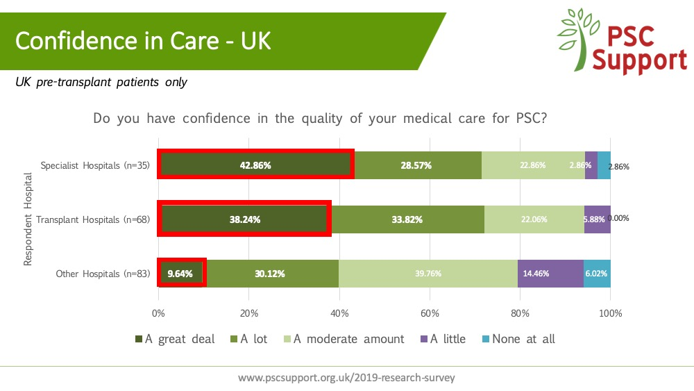 Confidence in care PSC Patients