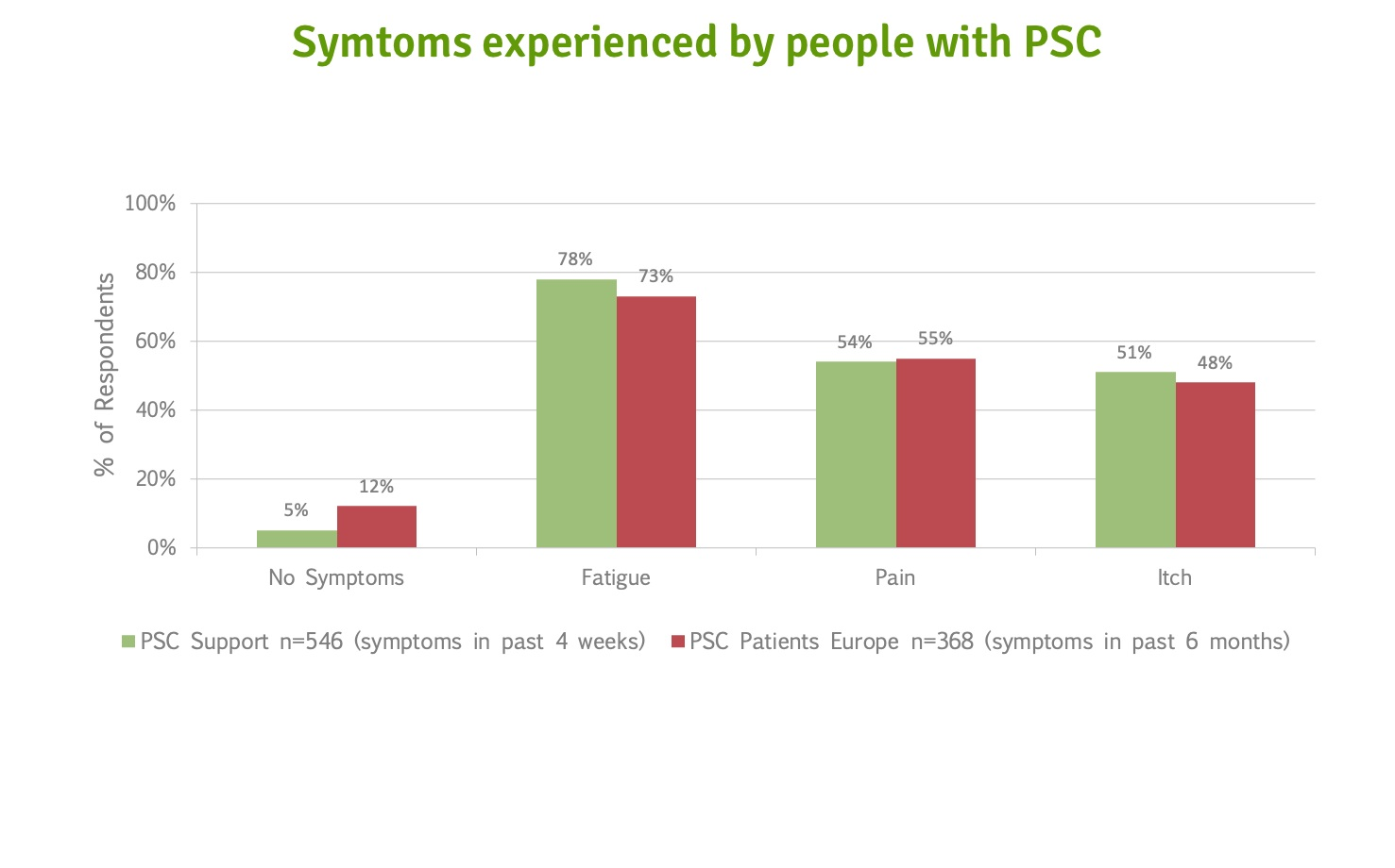 Daily Symptoms PSC Support