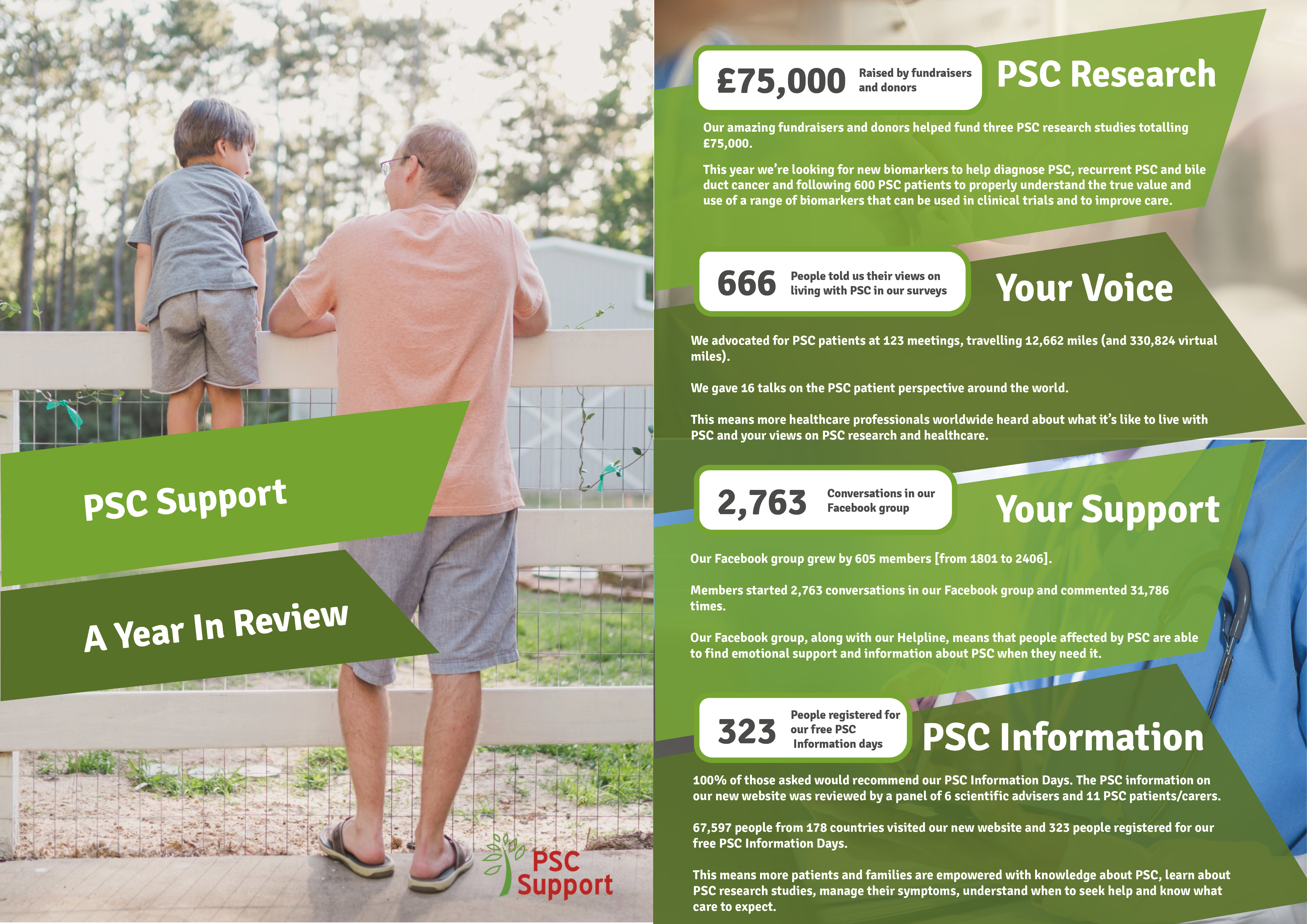 PSC Support a year in review 2019