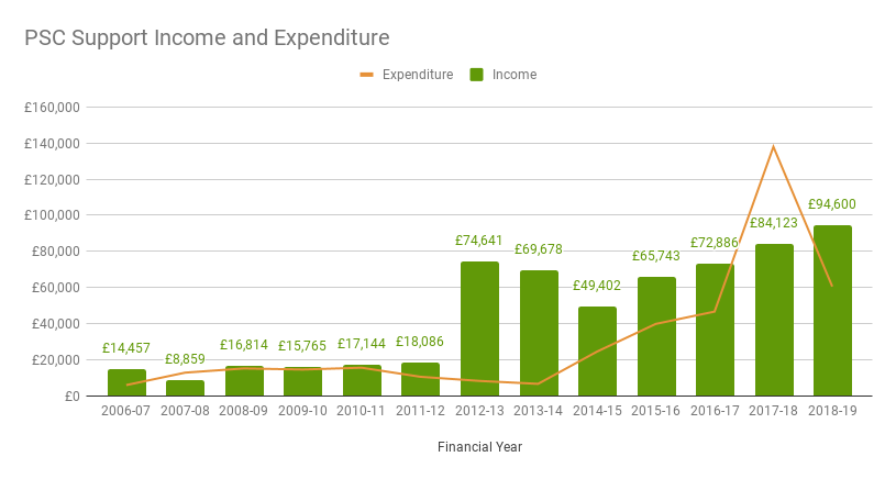 PSC Support Income and Expenditure to FYE 2018-19m
