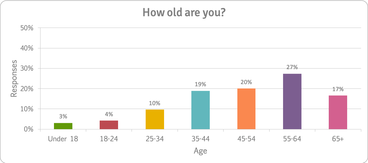 How-old-are-you-n259-survey-question