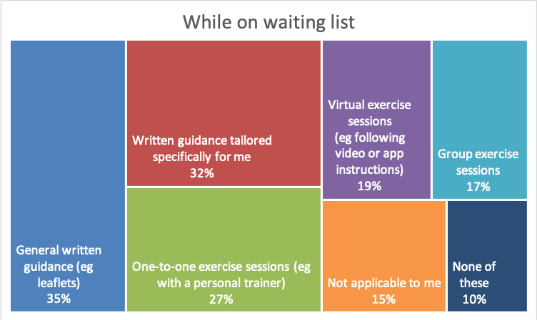 Beneficial fitness support on waiting list