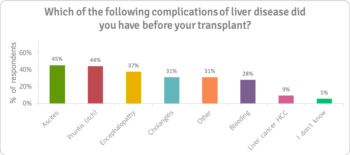 Complications-before-transplant-survey-question-n259