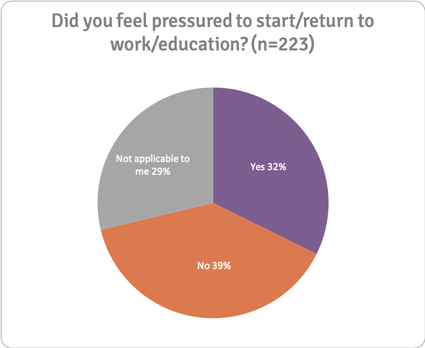 Did you feel pressured to return to work? n=223