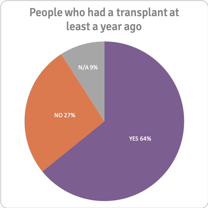 Did you return to or start work:education after your transplant? n=187