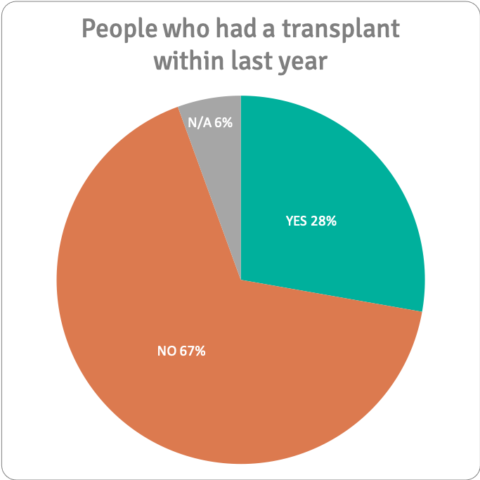 Did you return to or start work:education after your transplant? n=36