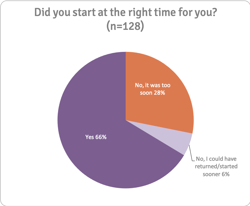 Did you start at the right time for you? (n=128)