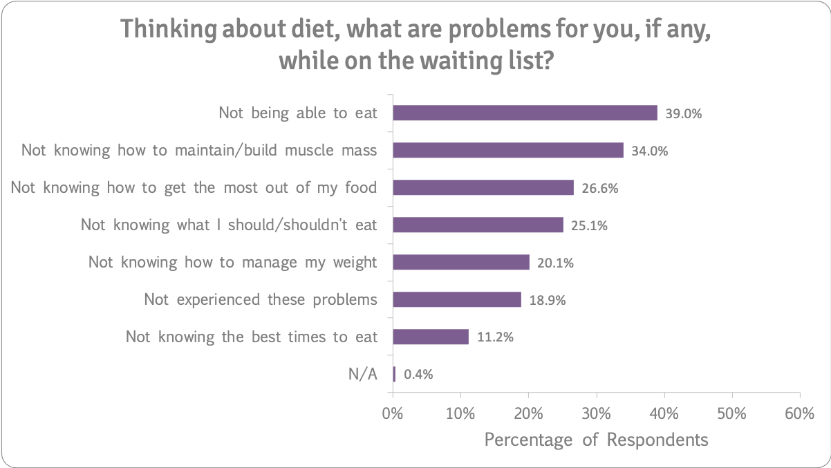 Diet problems on waiting list n=259