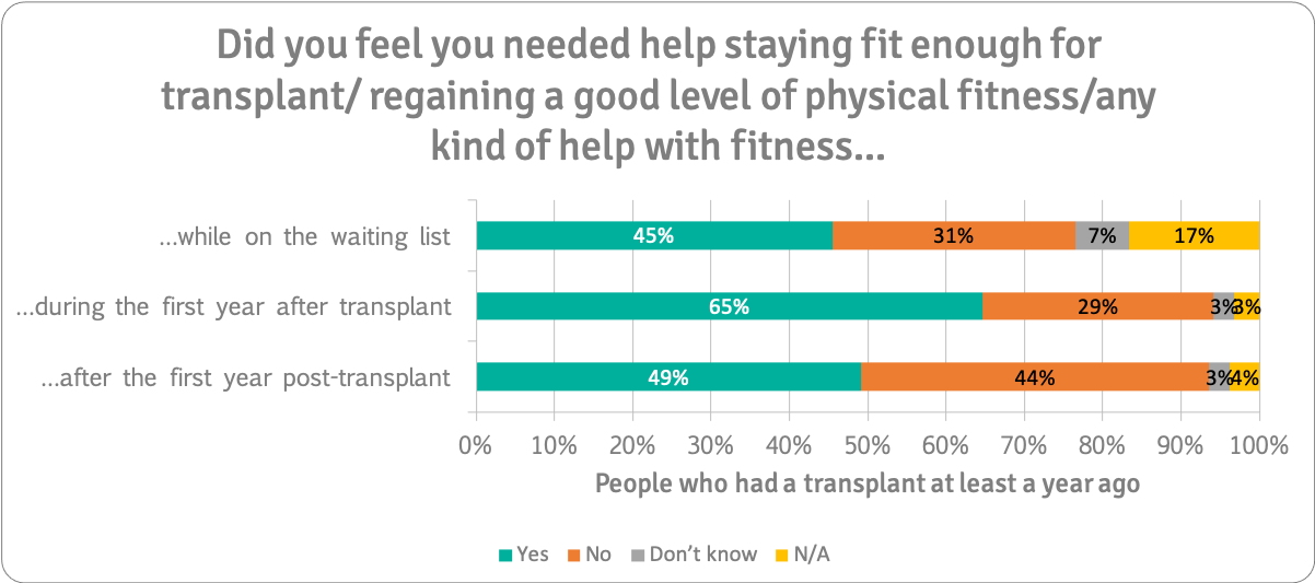Fitness help >1yr Ltx people only n=187