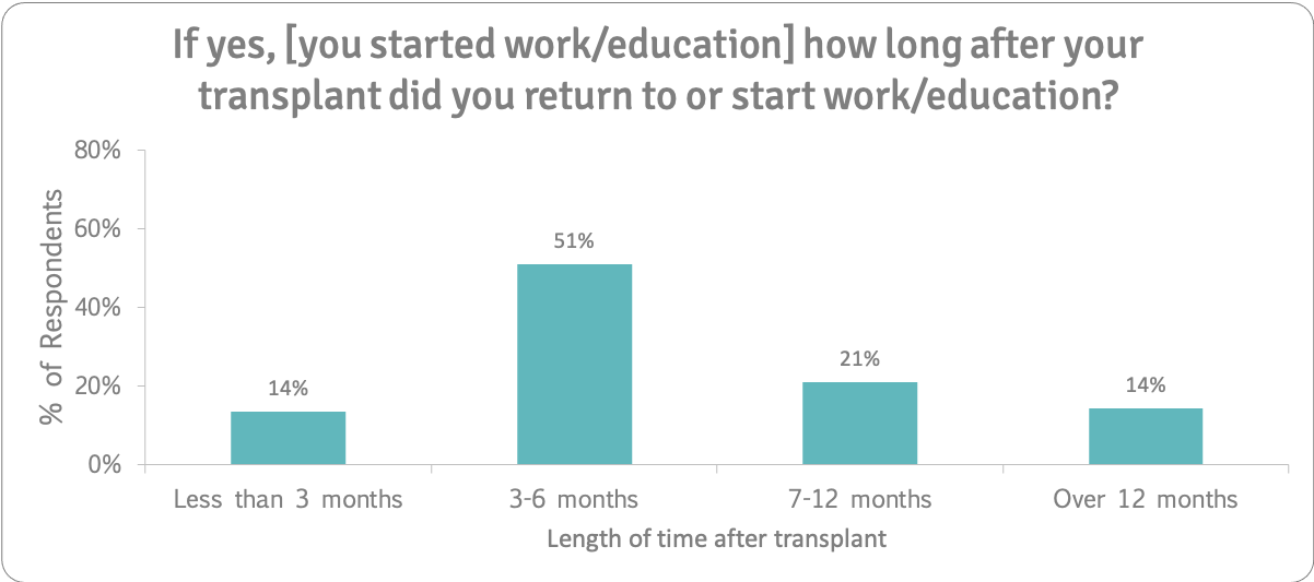 How long after transplant did you return n=133 1