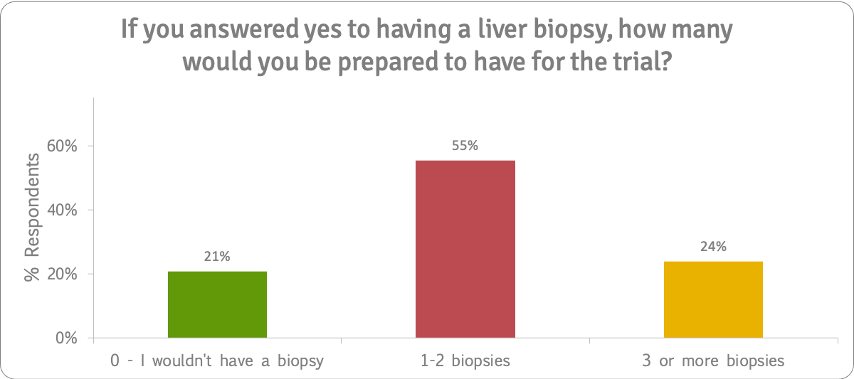 Bezafibrate trial for PSC How many liver biopsies n=92