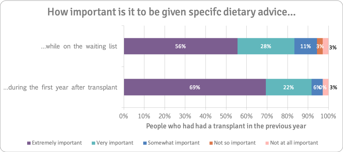 Importance of dietary advice people who had transplants in last year n=36