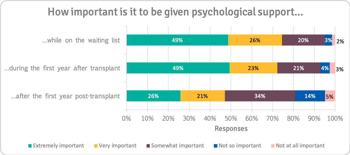 Importance of psychological support n=259