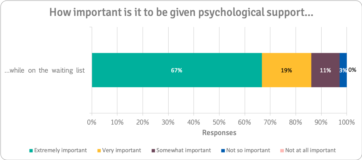Importance of psychological support on waiting list (waiting list people only)n=36