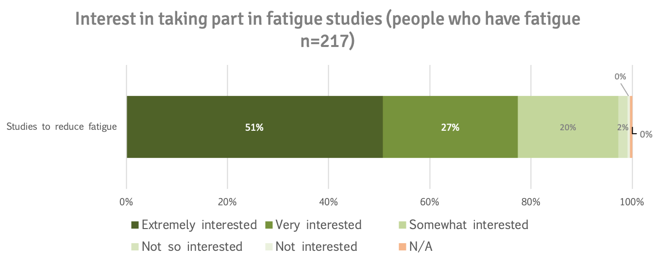 Interest in fatigue research ppl who have fatigue