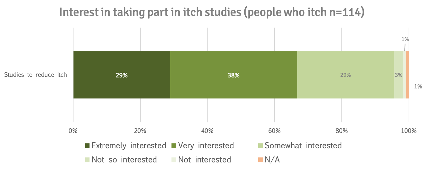 Interest in itch research ppl who itch
