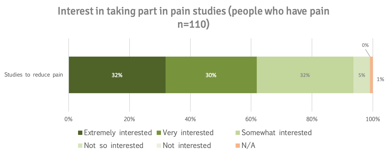 Interest in pain research ppl who have pain