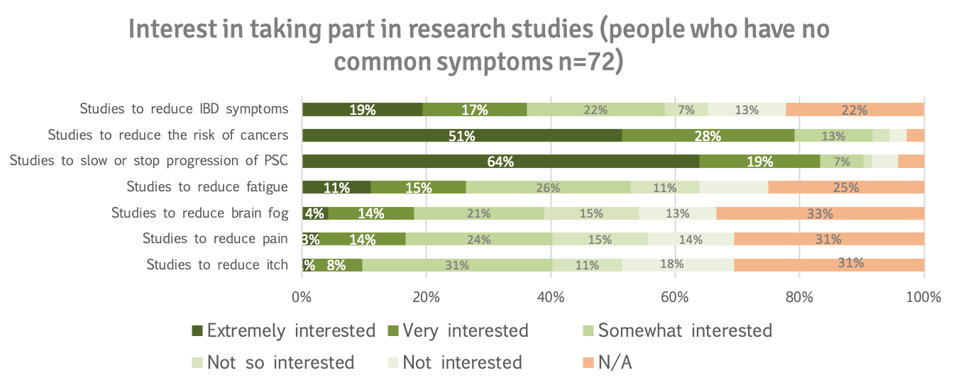 Interest in research studies ppl who have no common symptoms