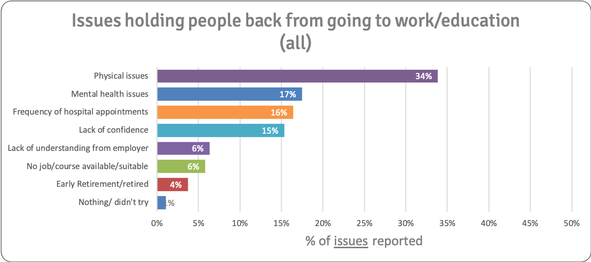 Issues holding people back v3