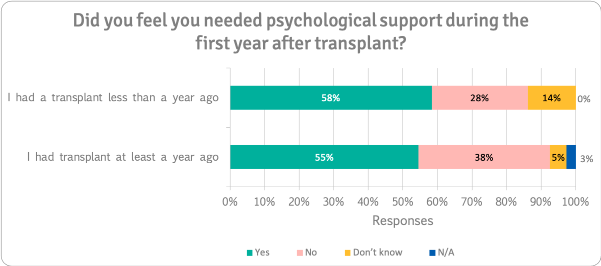 Need psychological support during first year after transplant n=223