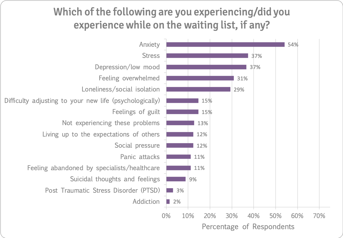 Psychological issues experienced while on waiting list n=259