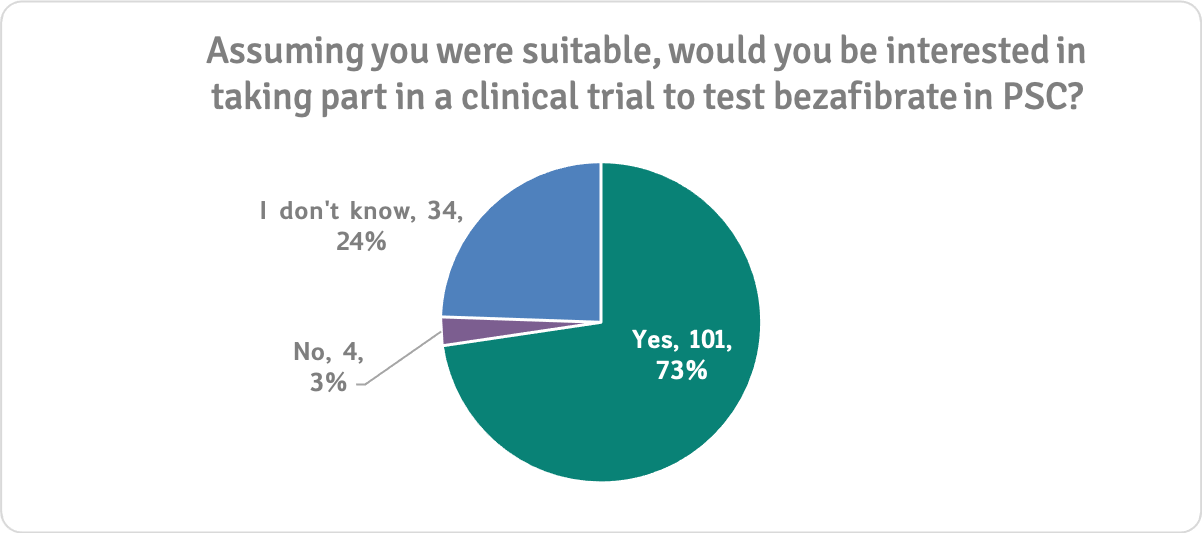 Would you take part in a BZF trial n=139