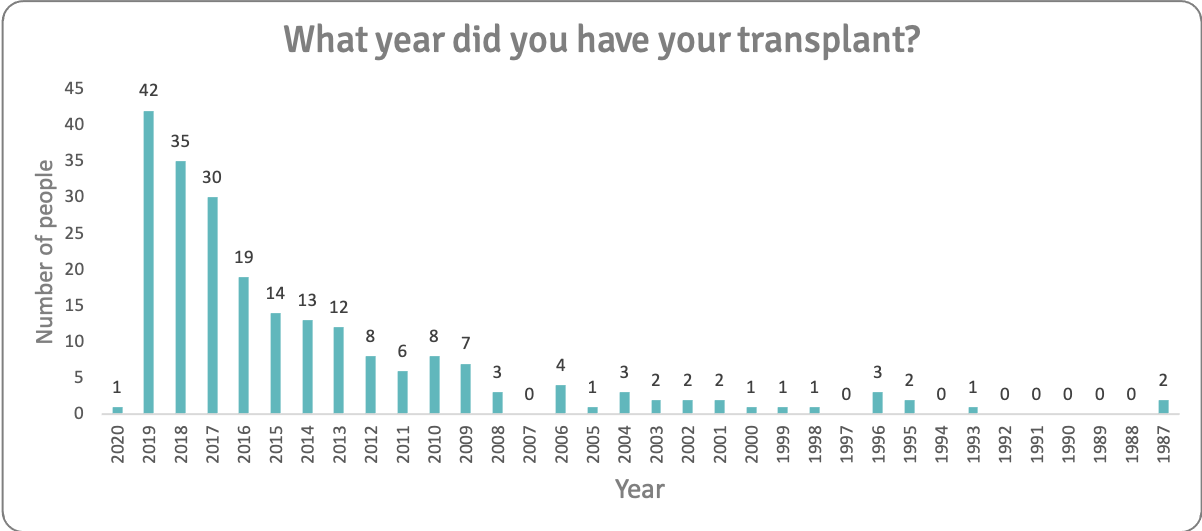 Years since transplant n223v3
