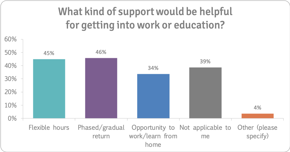 getting back to work or education support n=223