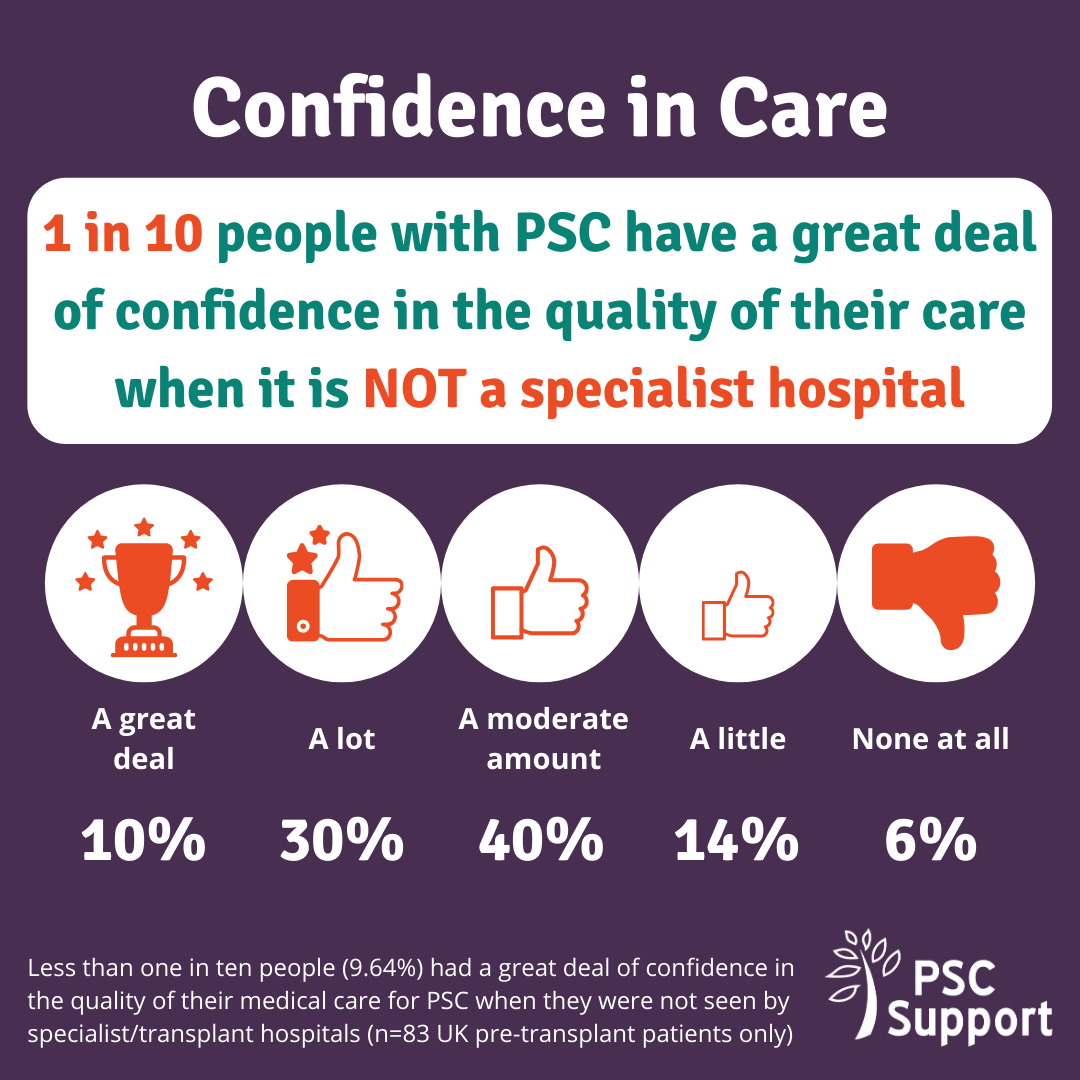 Graphic to show Confidence in care in non-specialist hospitals