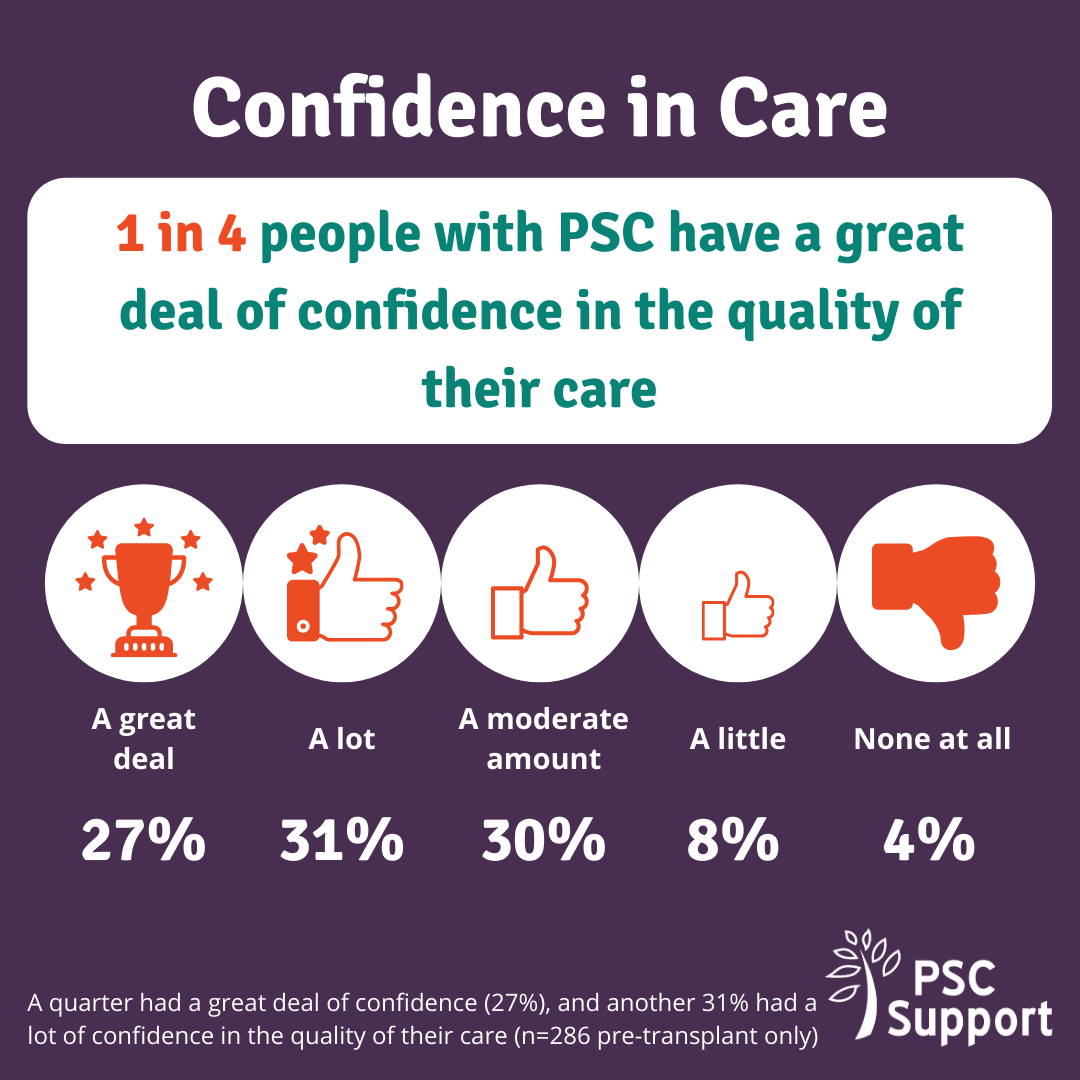 Graphic to show Confidence in care