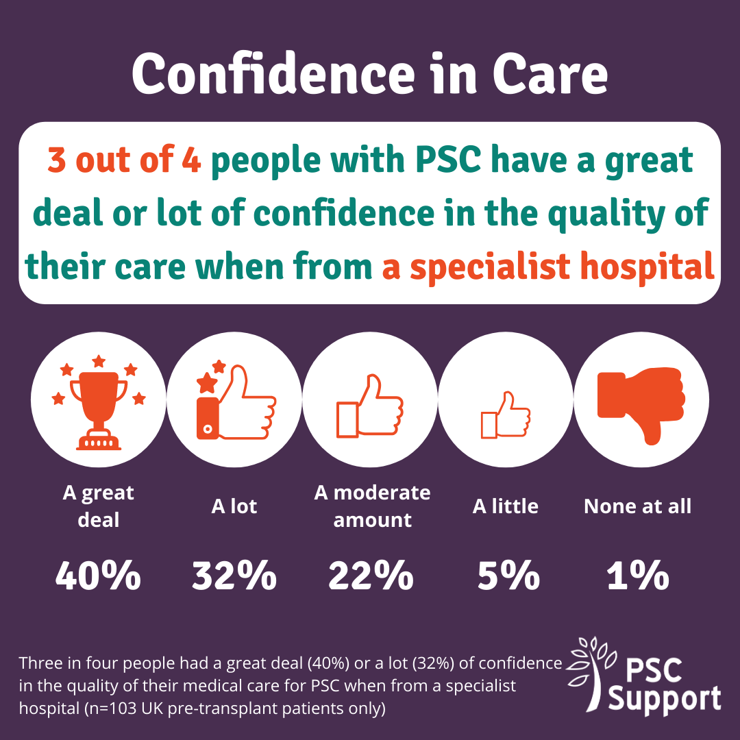 Graphic to show Confidence in care in specialist hospitals