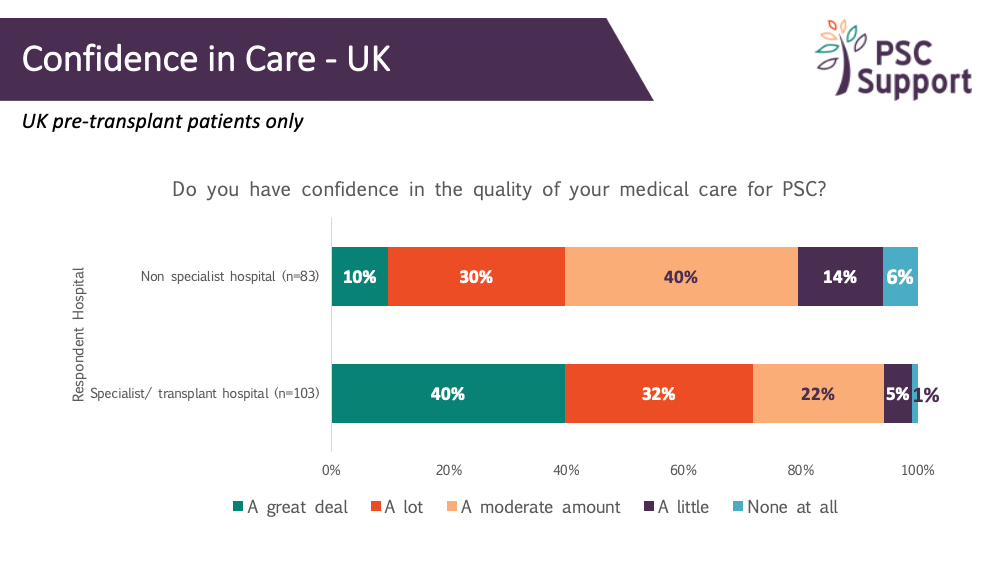 Confidence in care UK pretransplant patients in specialist and non-specialist hospitals