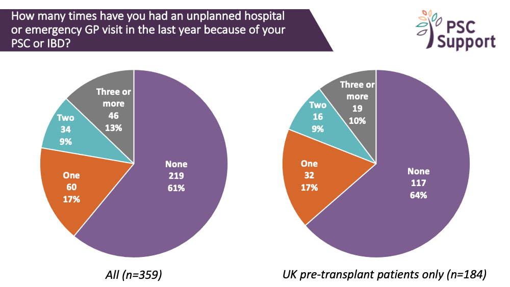 Research Survey hospital admissions ALL and UK pretransplant