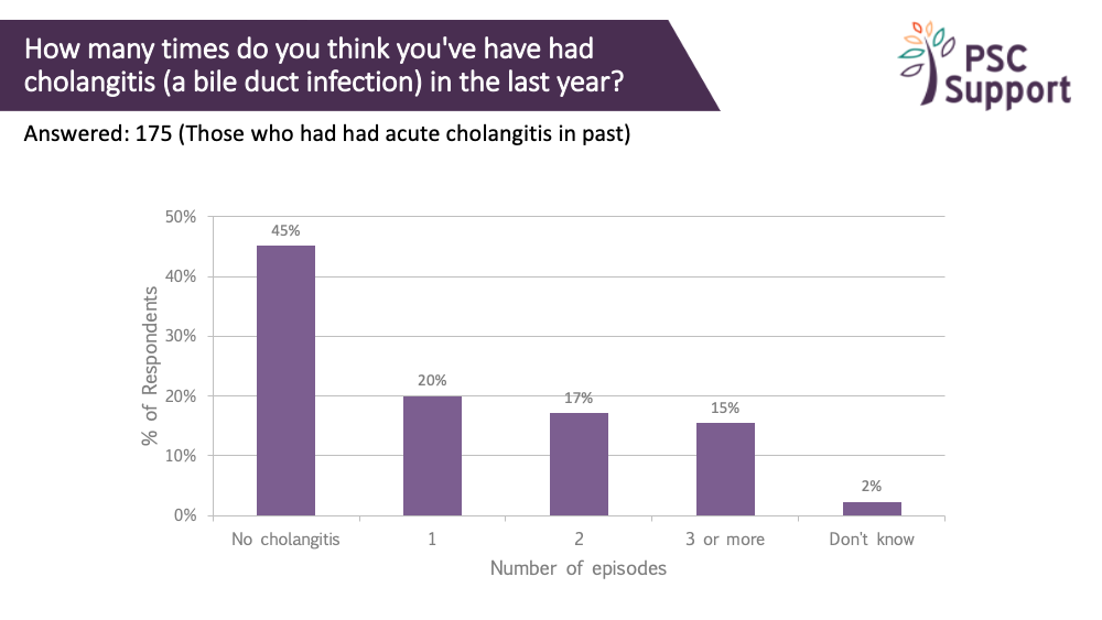 Research survey cholangitis last year all