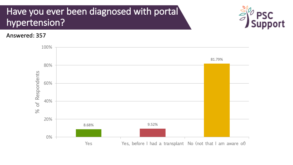 Research Survey PORTAL HYPERTENSION