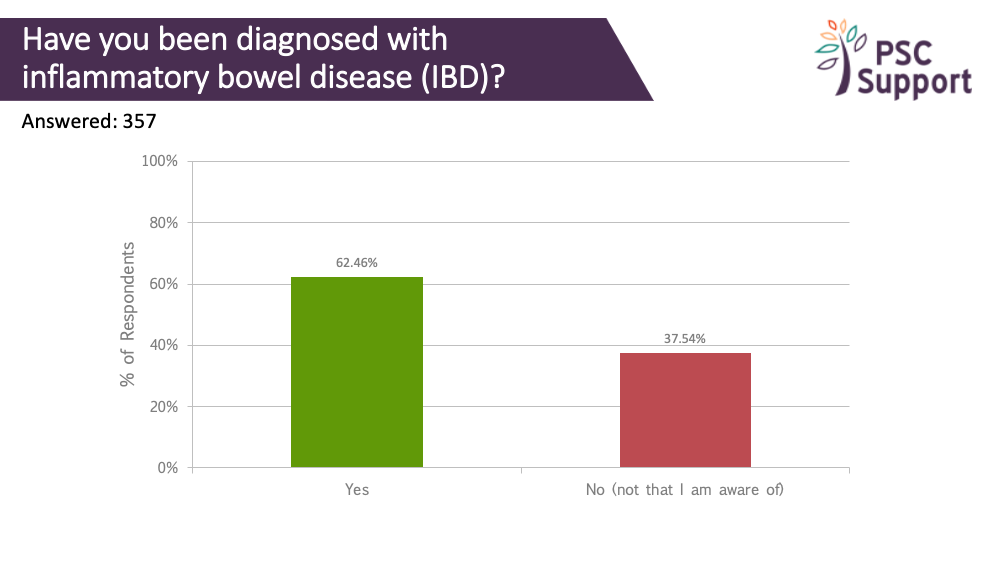 Research Survey IBD status