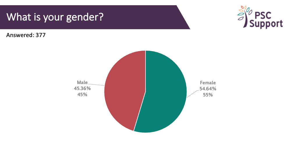 Research Survey GENDER