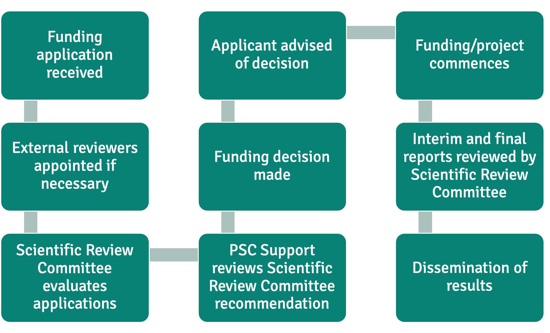 PSC Support Funding process new colours2