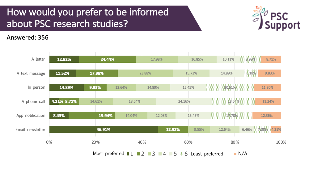 2019 Research Survey Being Informed