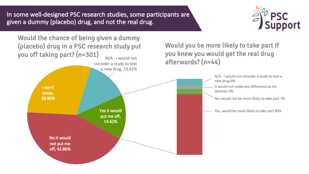2019 Research Survey Placebo