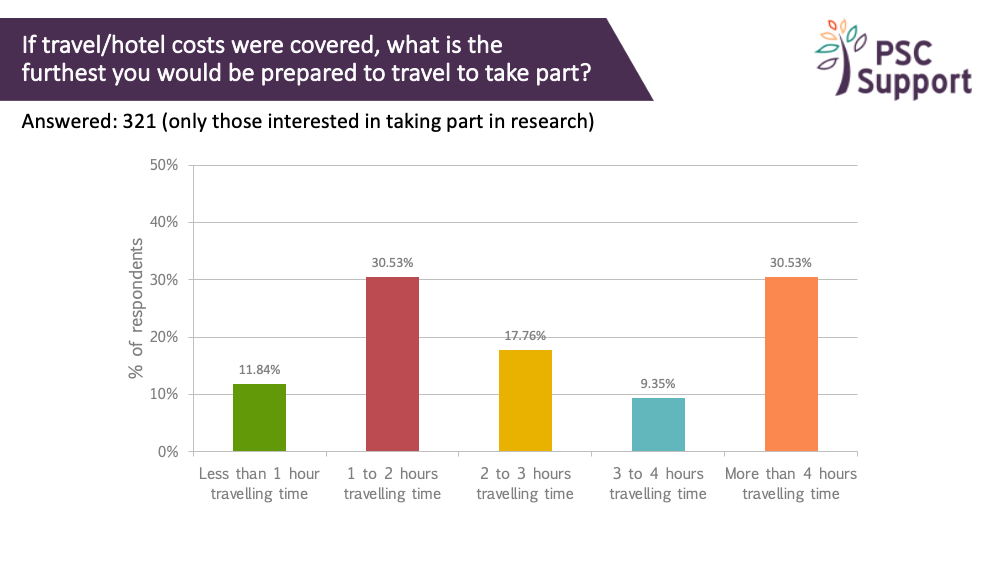 2019 Research Survey Travel time