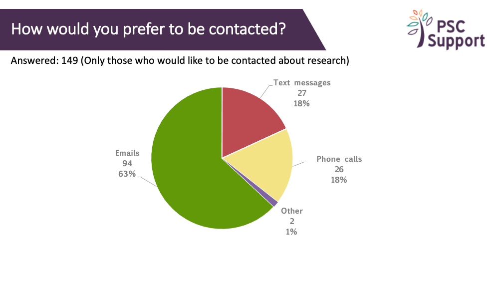 2019 Research Survey contact preference
