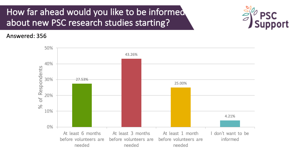 2019 Research survey How far ahead