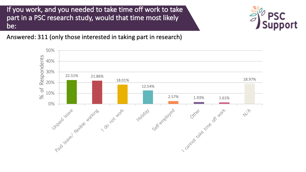 2019 Research survey Time off Work
